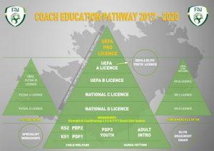 Coaching-Education-Pathway-2017-2020
